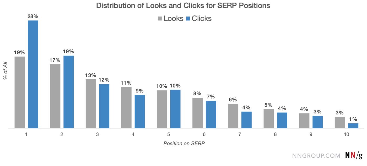 serp-looks-clicks
